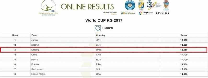 Гимнастка из Черноморска помогла сборной Украины завоевать 4 медали на Чемпионате мира (фото), фото-7