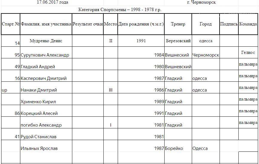 В Черноморске прошло открытое первенство по велоспорту (фото), фото-11
