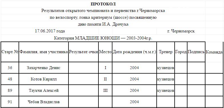 В Черноморске прошло открытое первенство по велоспорту (фото), фото-3