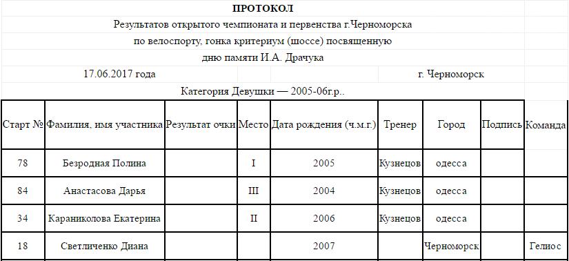 В Черноморске прошло открытое первенство по велоспорту (фото), фото-5