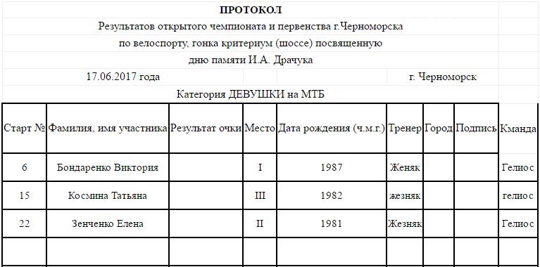 В Черноморске прошло открытое первенство по велоспорту (фото), фото-2