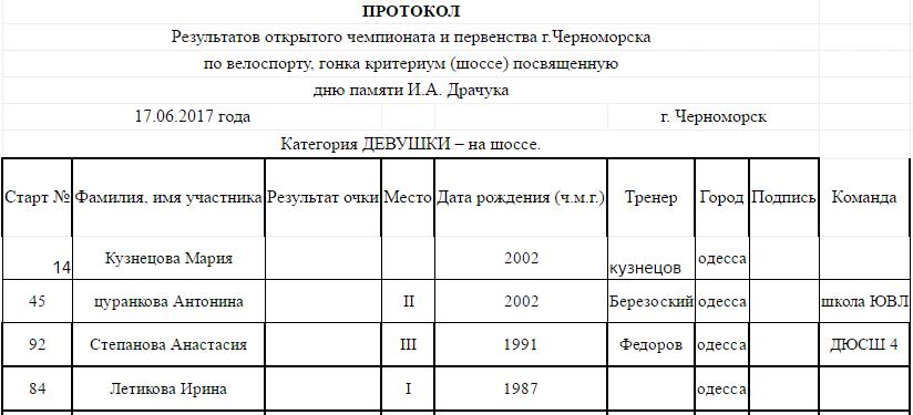 В Черноморске прошло открытое первенство по велоспорту (фото), фото-6