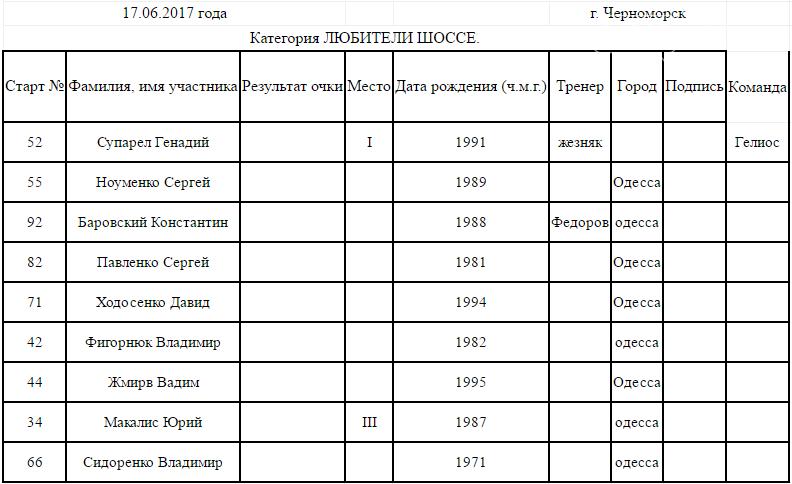 В Черноморске прошло открытое первенство по велоспорту (фото), фото-7