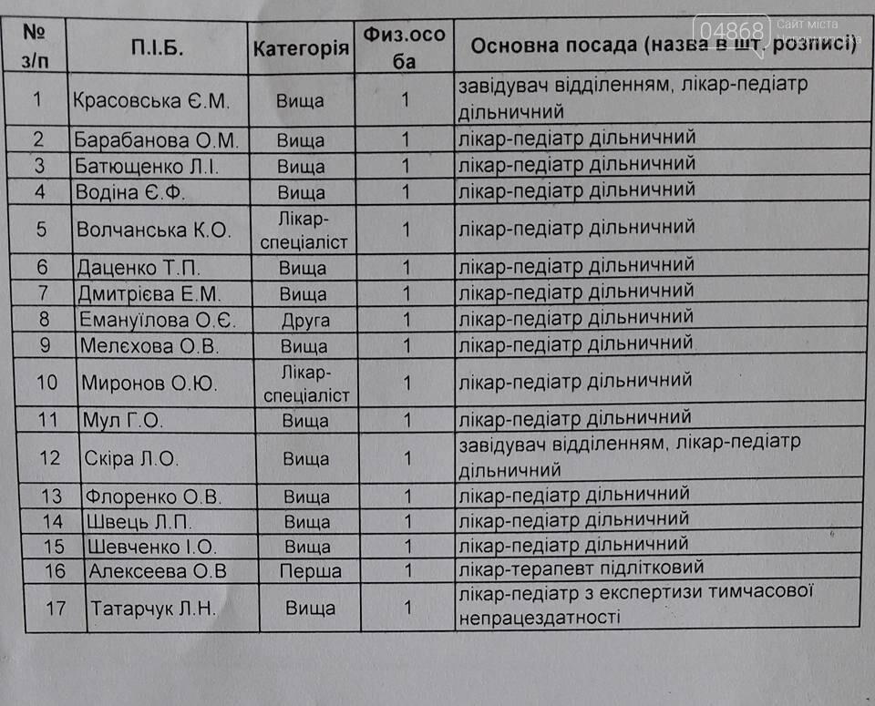 Медицинская реформа: список врачей Черноморска, с которыми можно составить договор на оказание медицинских услуг, фото-2