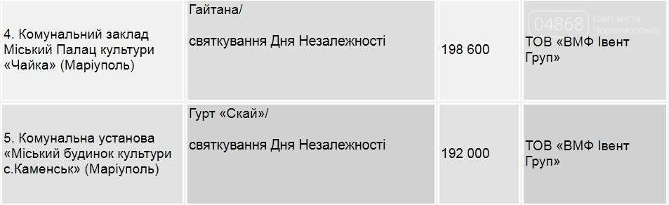 Почему в Черноморск пригласили «Ottawan»?, фото-3