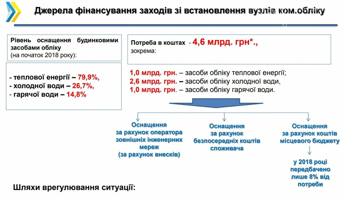 Киев предлагает в Черноморске установить предельный размер платы за воду в размере 33 гривен, фото-9
