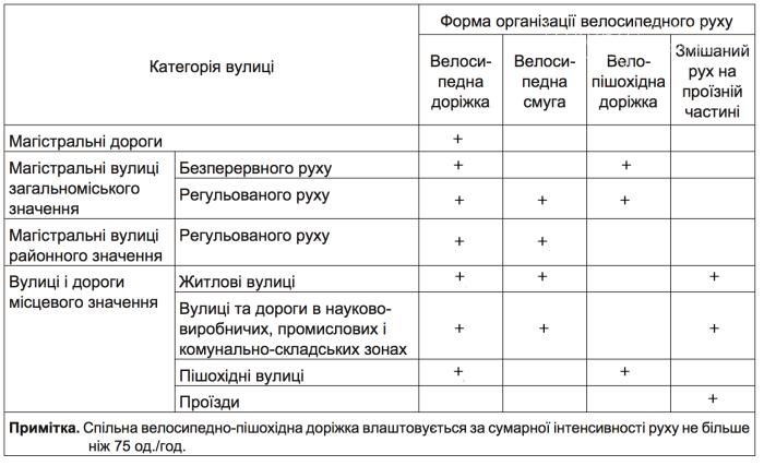 Велосипедные дорожки и полосы станут обязательными в Украине, фото-5