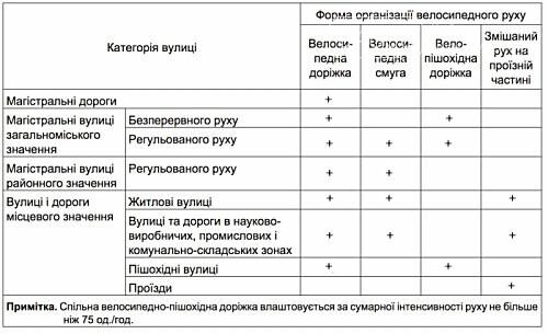 Велосипедные дорожки и полосы станут обязательными в Украине, фото-2