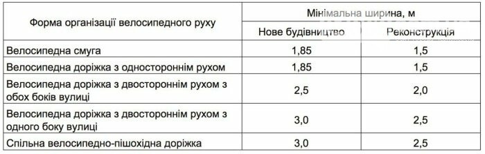 Велосипедные дорожки и полосы станут обязательными в Украине, фото-4