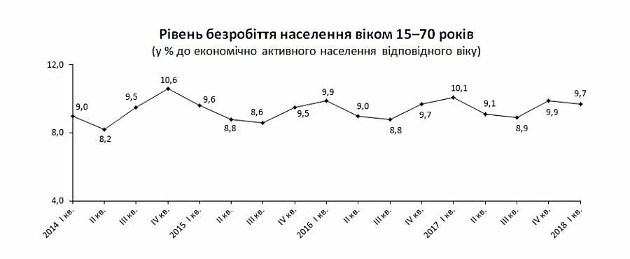 В Украине 1,7 млн безработных, фото-1