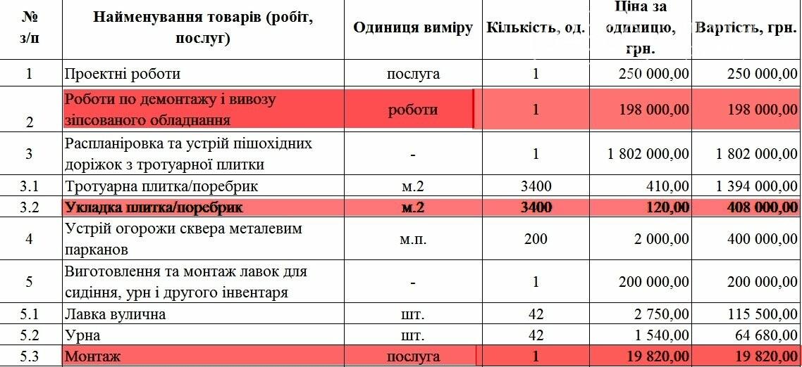 Авторы проектов «Общественного бюджета» не предоставили документации для выполнения работ, фото-17