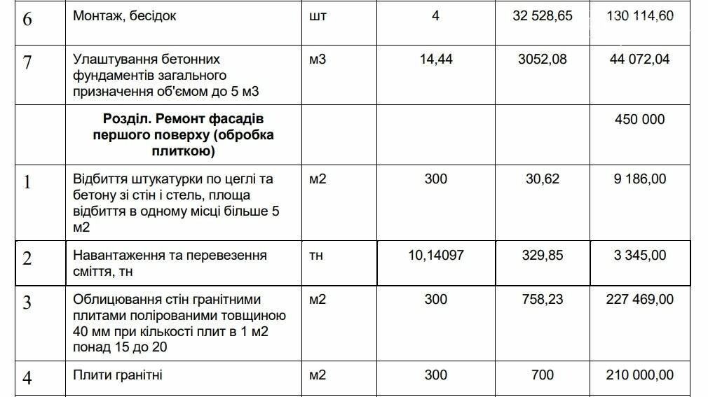 Авторы проектов «Общественного бюджета» не предоставили документации для выполнения работ, фото-14