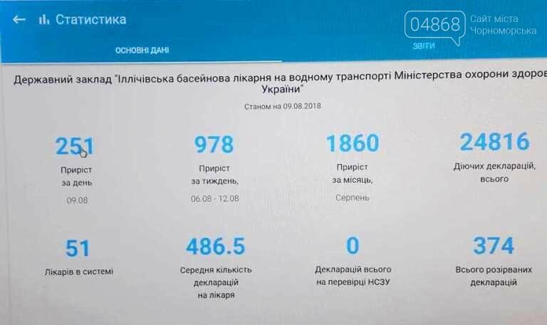 Более 25 тысяч жителей Черноморска выбрали своего семейного врача и педиатра, фото-5