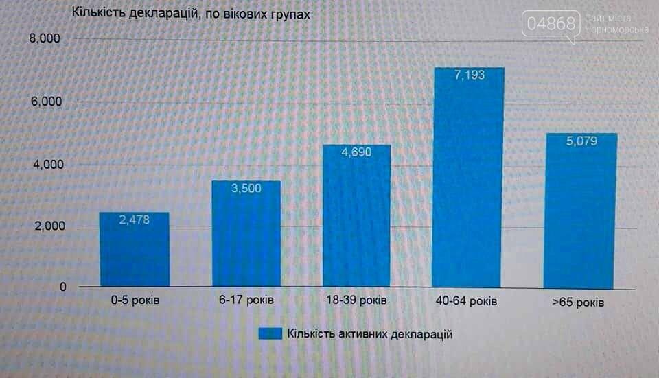 Более 25 тысяч жителей Черноморска выбрали своего семейного врача и педиатра, фото-4