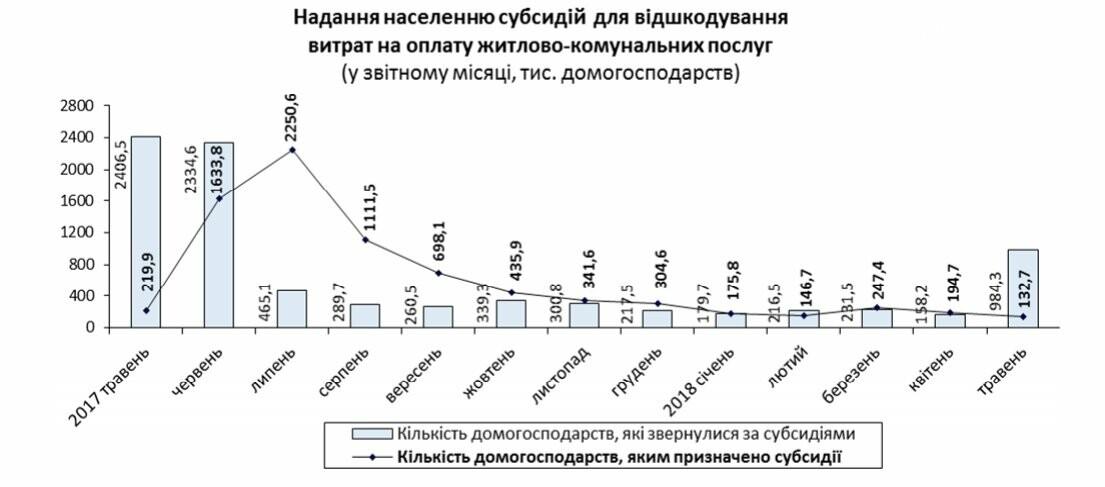 Выплаты государственных субсидий сократились в 4 раза, фото-5