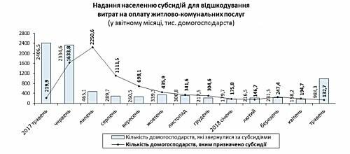 Выплаты государственных субсидий сократились в 4 раза, фото-1