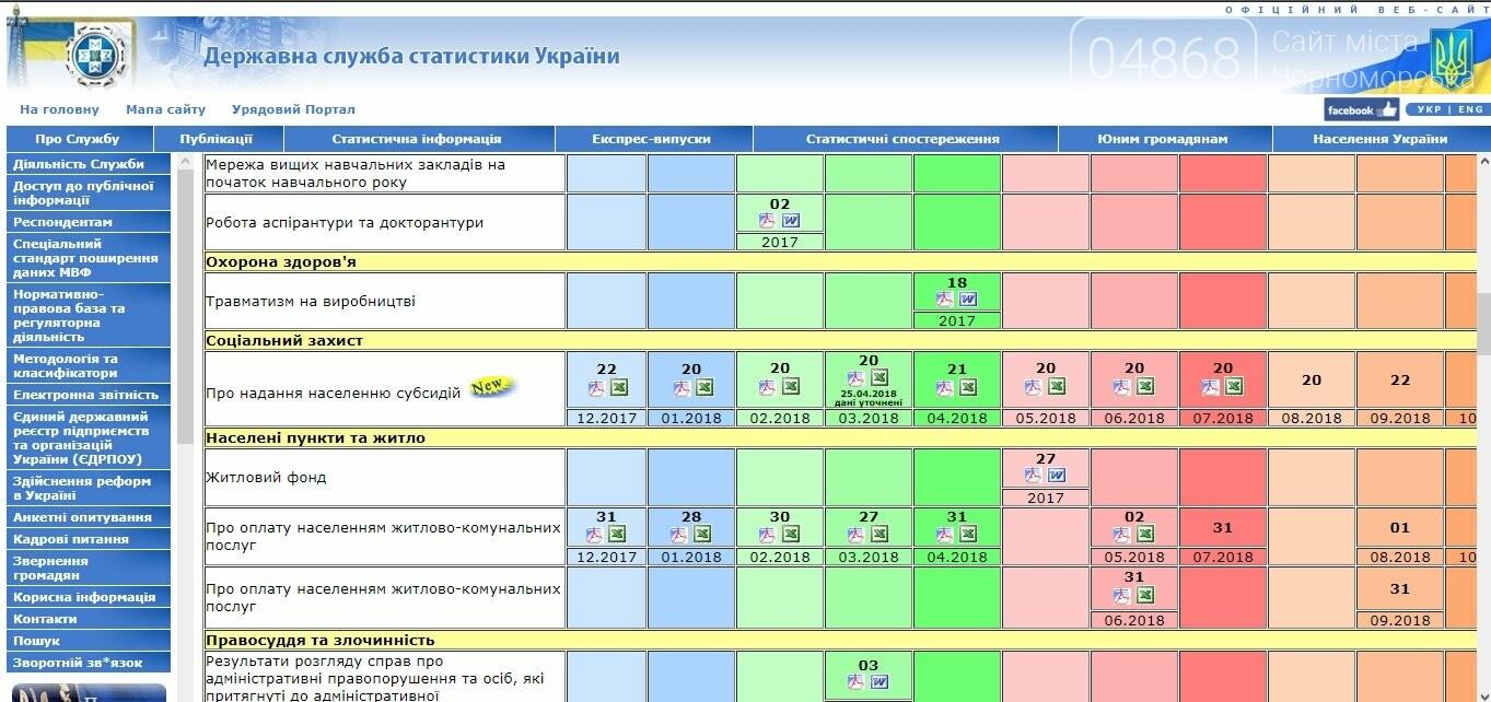 Выплаты государственных субсидий сократились в 4 раза, фото-7