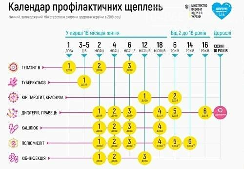 Детям без прививок запрещено посещать школы и детские сады, фото-2