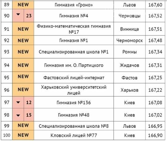 Гимназия Черноморска вошла в число 100 лучших школ Украины и заняла ІІ место в рейтинге школ Одесской области, фото-2