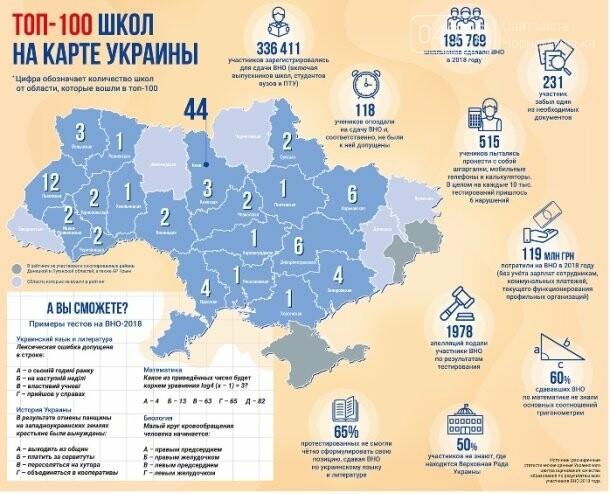 Гимназия Черноморска вошла в число 100 лучших школ Украины и заняла ІІ место в рейтинге школ Одесской области, фото-1
