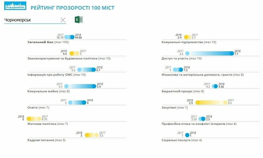 Черноморск вошёл в ТОП-100 городов Украины по уровню «прозрачности», фото-1