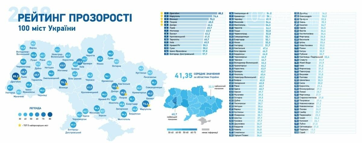 Черноморск вошёл в ТОП-100 городов Украины по уровню «прозрачности», фото-2