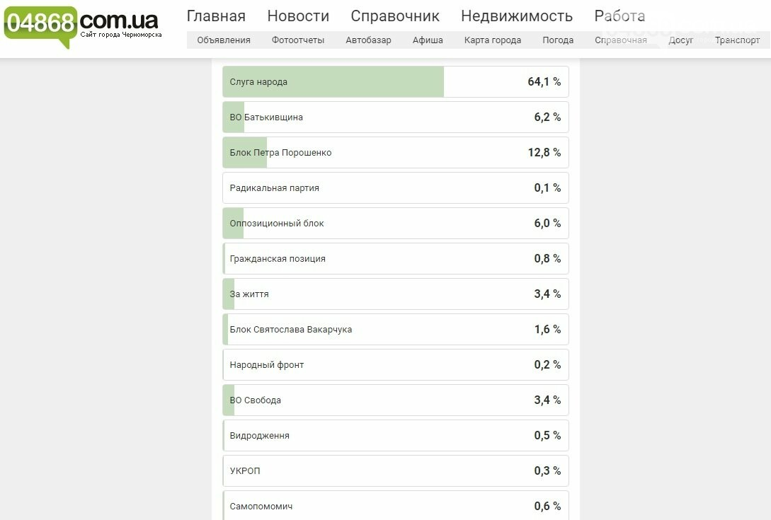 В Черноморске прошли предварительные онлайн выборы в Верховную раду, фото-2