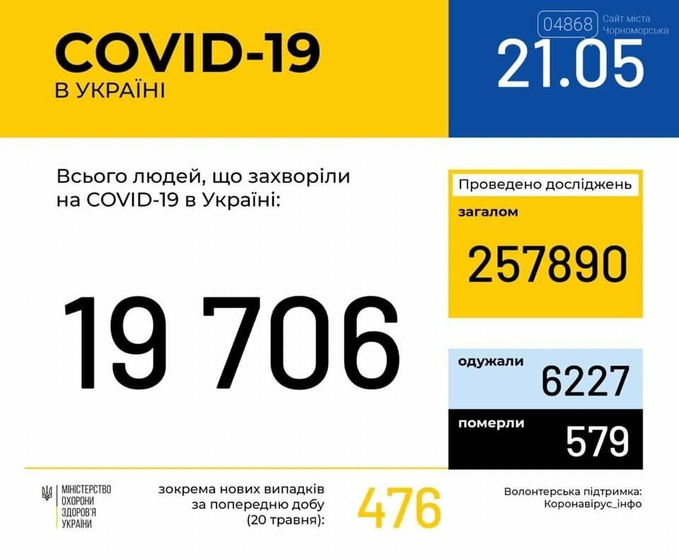 COVID-19: количество зафиксированных случаев в Украине на 21 мая, фото-1