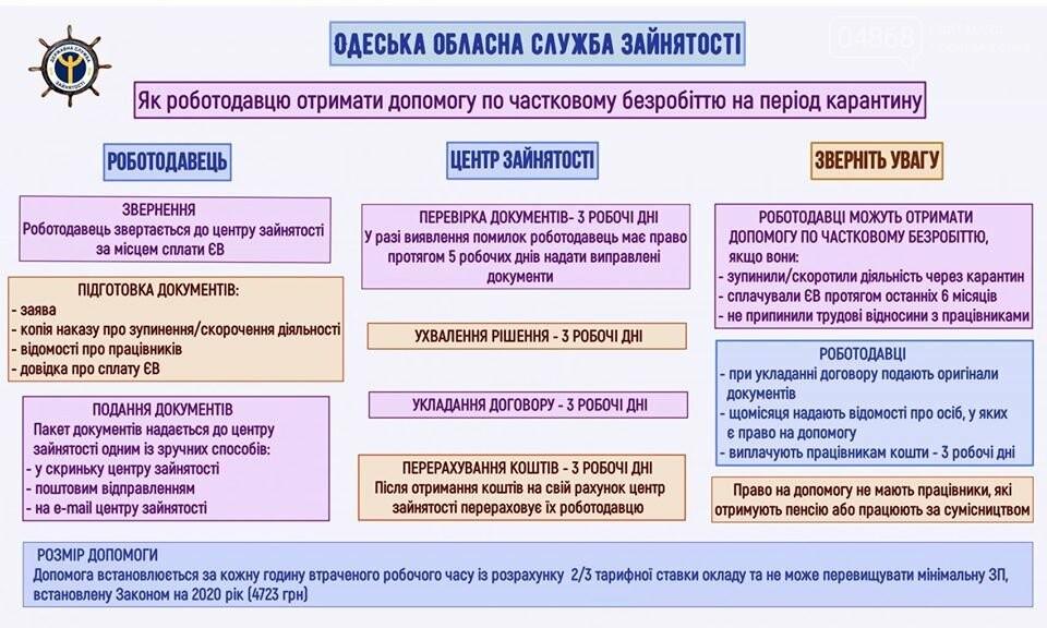 Предприниматели Черноморска могут оформить помощь по частичной безработице, фото-1