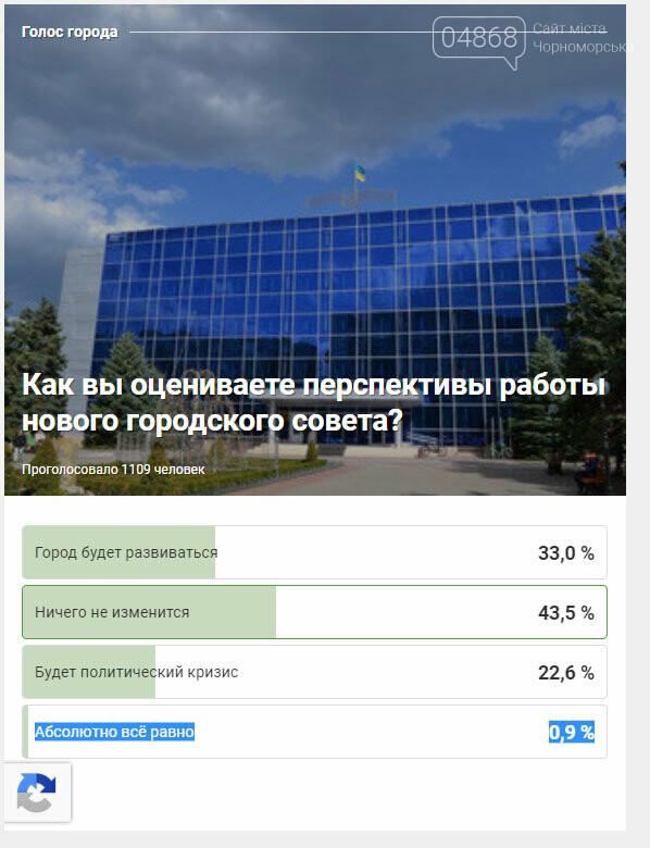 Черноморцы ответили на вопрос «Как вы оцениваете перспективы работы нового городского совета?» , фото-1