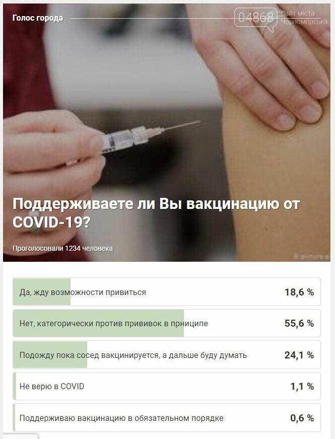 Большая часть черноморцев не поддерживает вакцинацию против COVID -19, фото-1