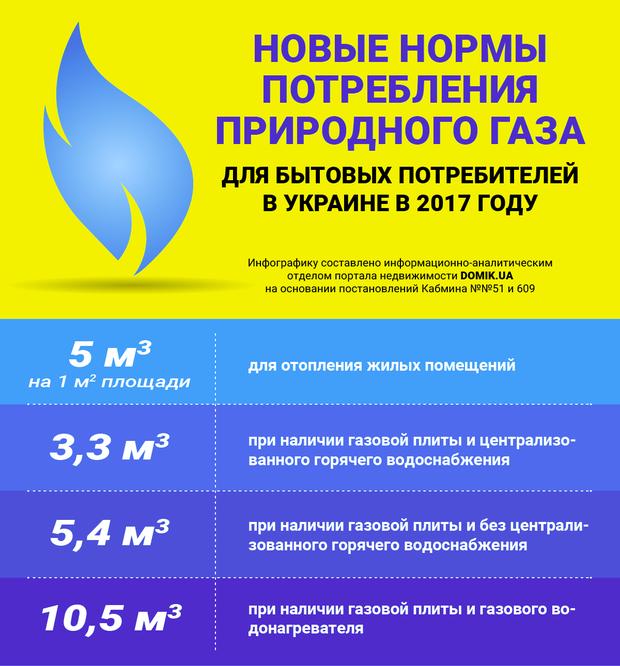 Нормы потребления газа для субсидиантов в отопительном сезоне 2017-2018 гг (инфографика), фото-1