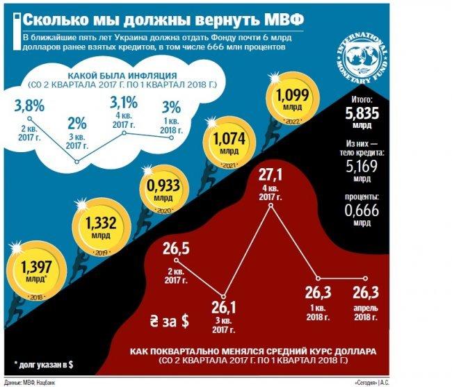 Год без транша МВФ: крепкая гривна и растущие цены, фото-1
