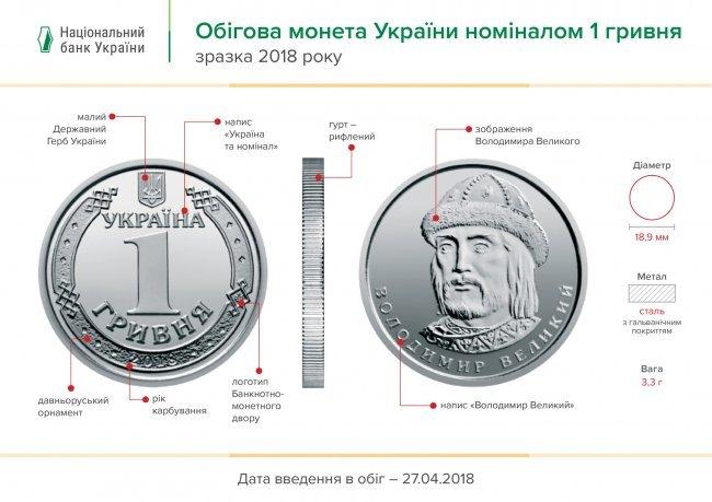 В Украине ввели в оборот новые монеты номиналом 1 и 2 гривни, фото-1