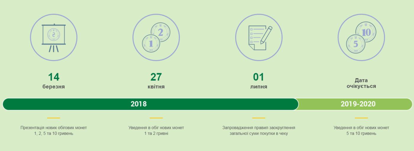 В Украине ввели в оборот новые монеты номиналом 1 и 2 гривни, фото-2