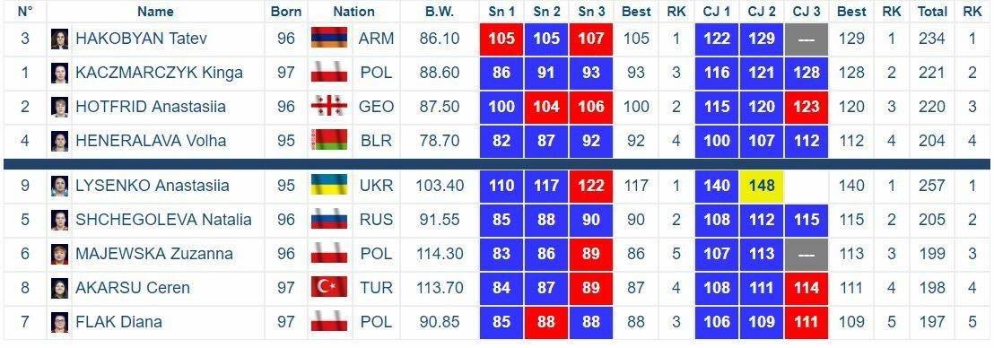 С Чемпионата Европы – на Чемпионат мира: победный путь черноморской тяжелоатлетки Анастасии Лысенко, фото-4