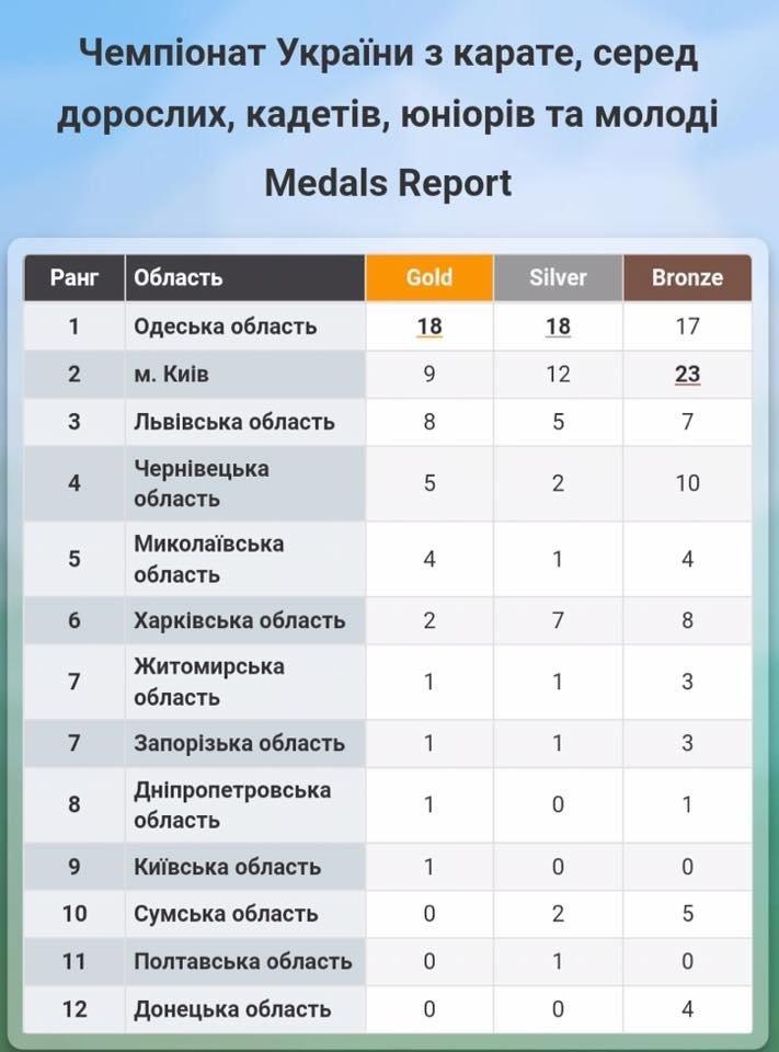 Лучшие из лучших: «Катана порт Черноморск» в составе Одесской области заняла 1 место на Чемпионате Украины по карате, фото-10