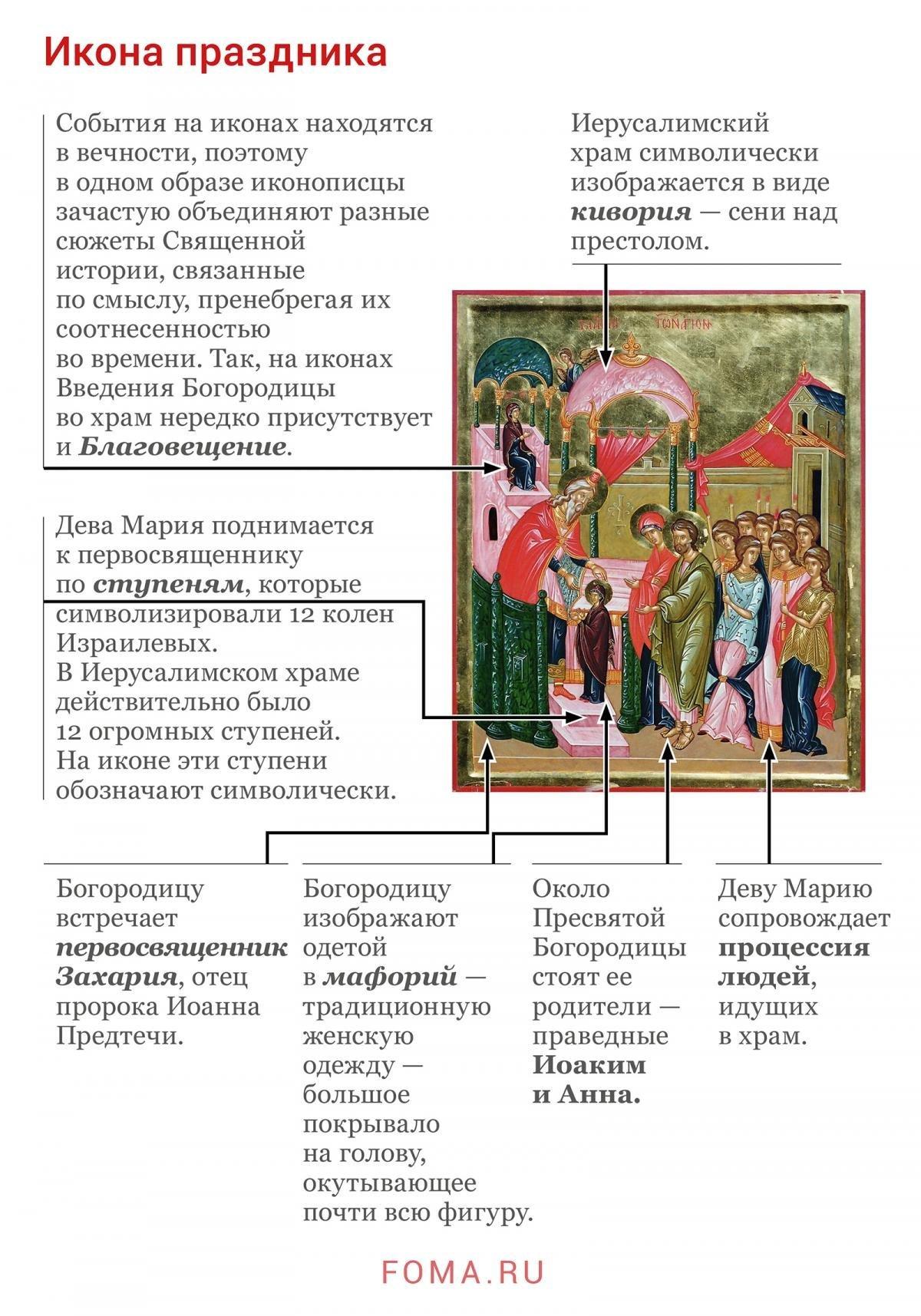 Сегодня православные отмечают Введение во храм Пресвятой Богородицы: история праздника, фото-1