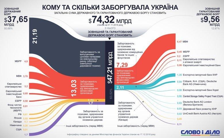Внешний долг: кому и сколько задолжала Украина, фото-1