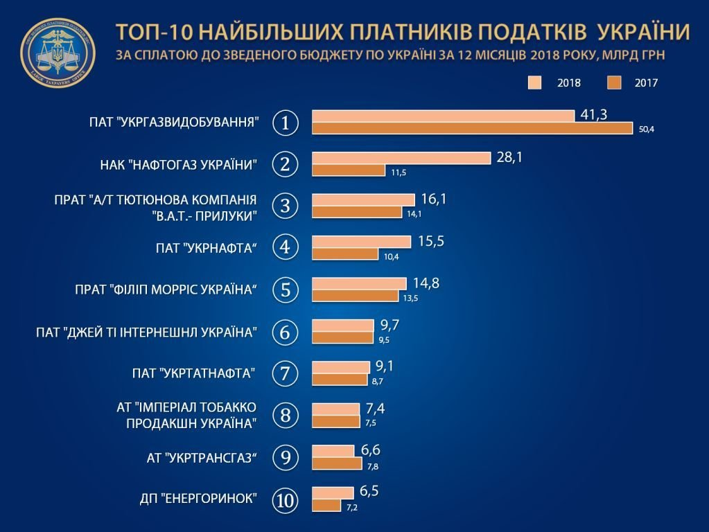 ГФС обнародовала ТОП-100 крупнейших налогоплательщиков за 2018 год (инфоргафика), фото-1