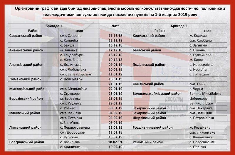 Одесская область: опубликован график бесплатных обследований в «Мобильной поликлинике». Фото, фото-1