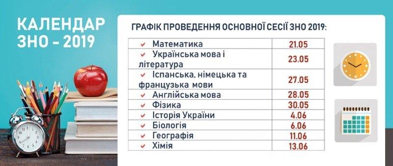 В отделе образования Черноморска рассказали обо всех особенностях внешнего независимого оцениваия – 2019, фото-1