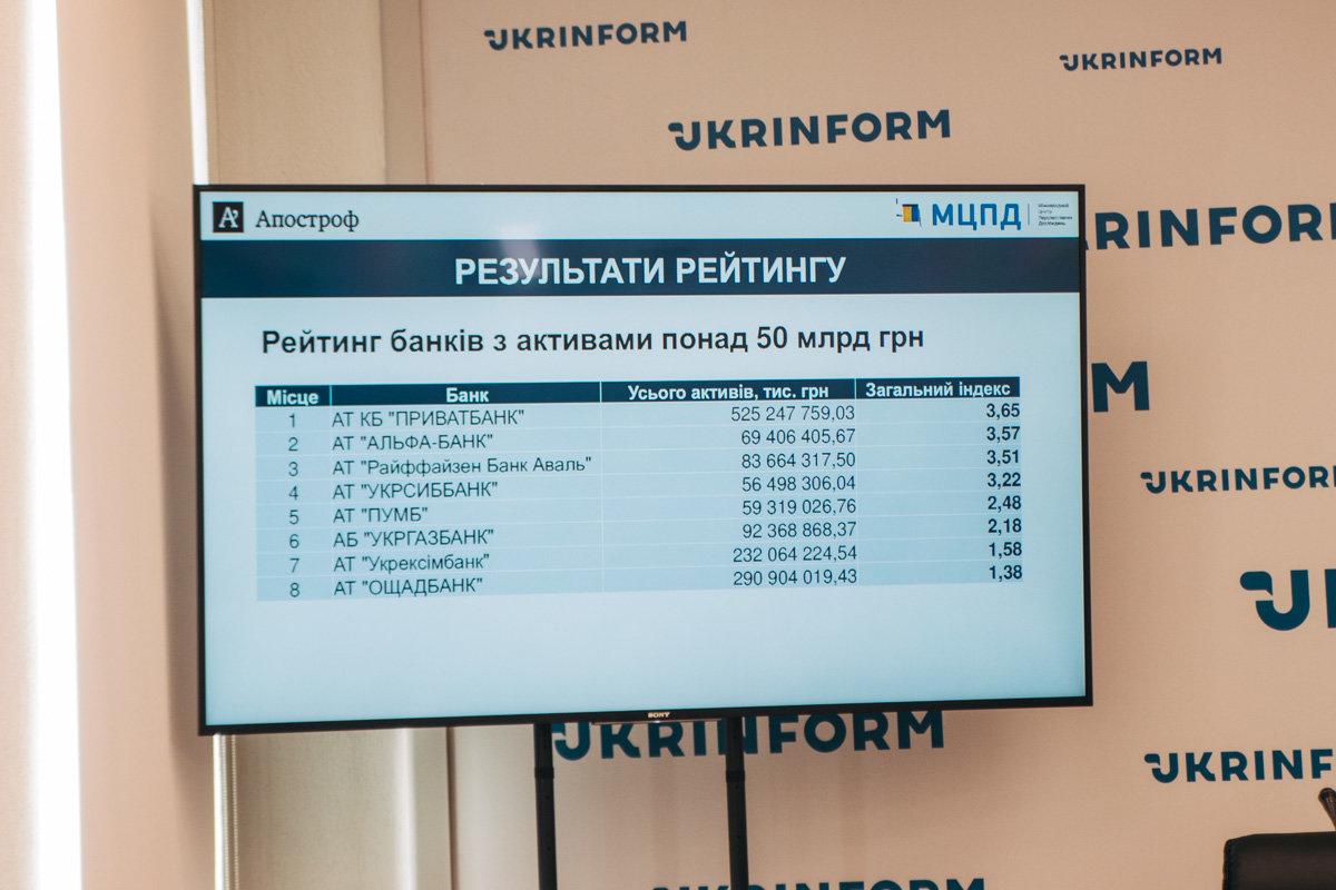 Какой банк самый надежный в Украине, фото-1