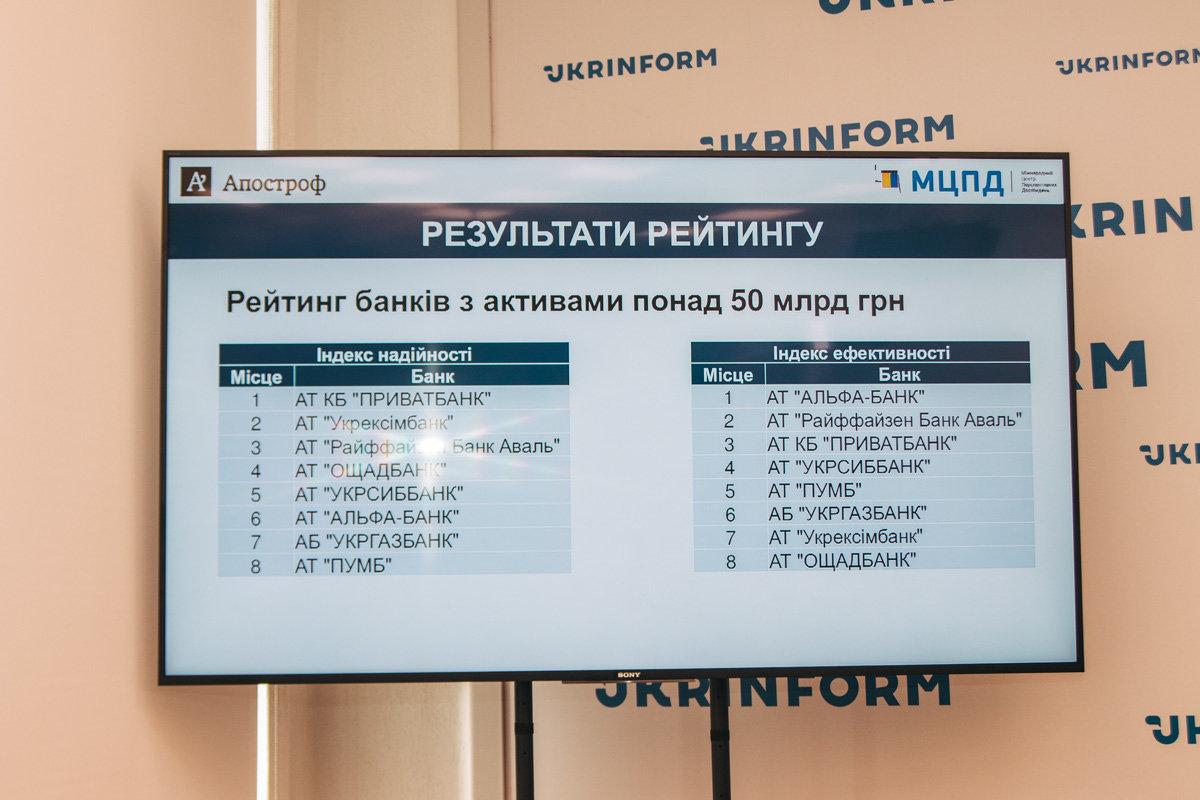 Какой банк самый надежный в Украине, фото-2