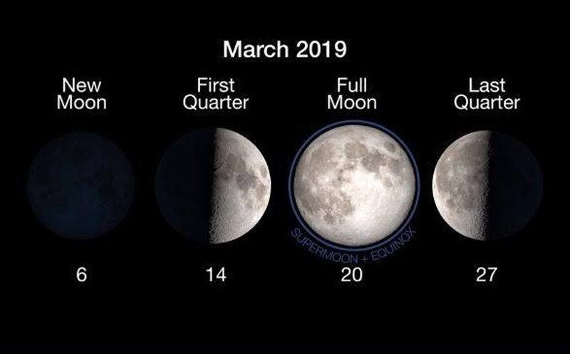 В ночь на 21 марта украинцы увидят последнее в 2019 году Суперлуние, фото-1