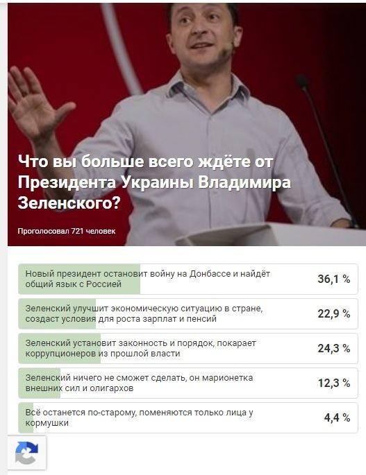 Результаты опроса агентства «04868» - «Что вы больше всего ждете от Президента Украины Владимира Зеленского?», фото-1