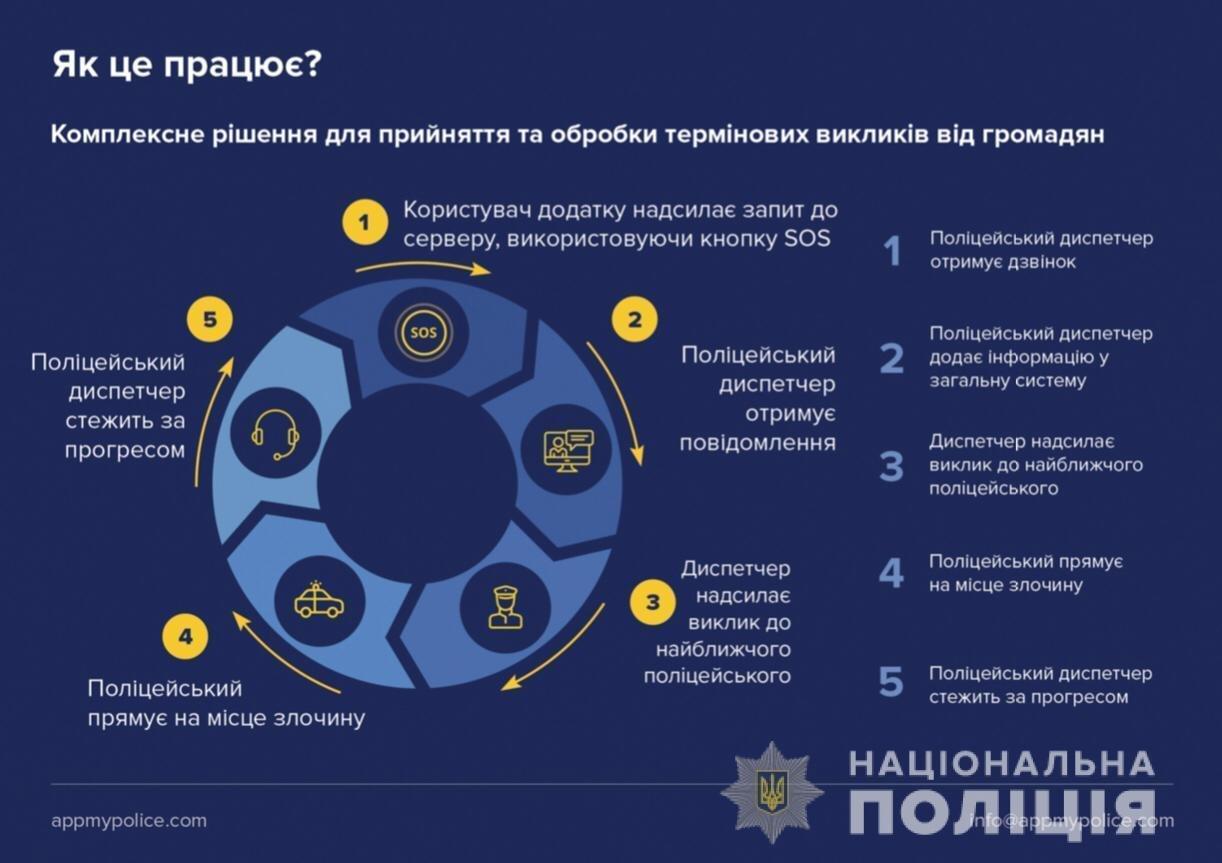 Жители Черноморска смогут вызвать полицию одним касанием , фото-2