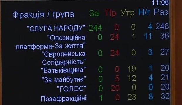ВР приняла Закон об импичменте президента: кто и как голосовал, фото-1
