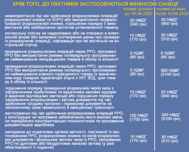 Налоговая назвала штрафы за нарушения при работе с РРО (инфографика), фото-1