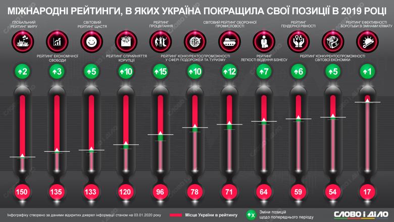 В каких международных рейтингах Украина улучшила свои позиции в 2019 году, фото-1